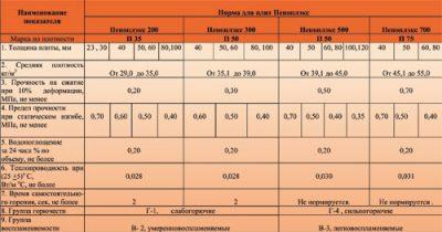 Пеноплекс характеристики утепления